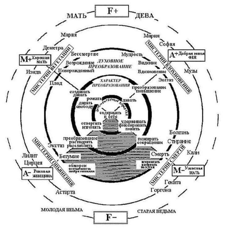 схема богини