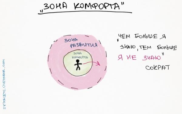 зона комфорта1